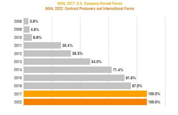 Percentage of Sows in Company-Owned Group Housing