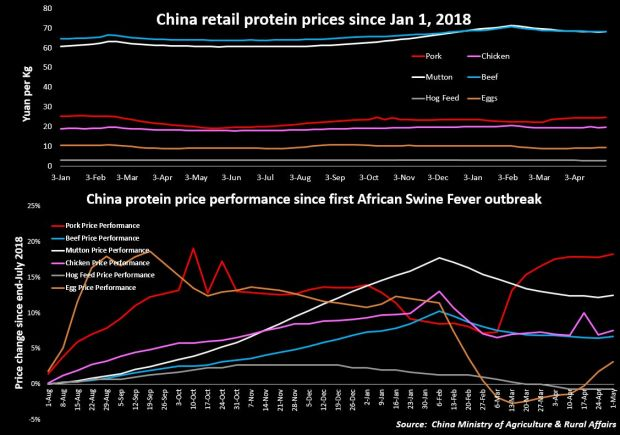 China retail meat & egg prices since 2018