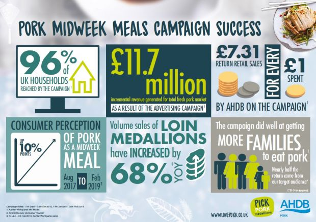 According to Kantar research almost £12 mill. of additional pork sales have been gained following the latest phases of their campaign.