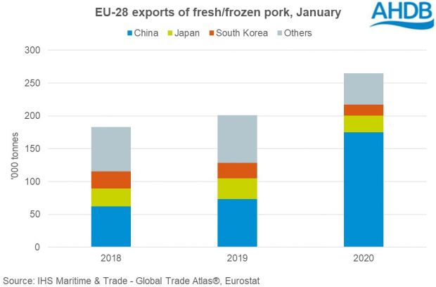 In January, EU-28 exports of pig meat (incl. offal) rose by 27% year-on-year to total 407,100 t.