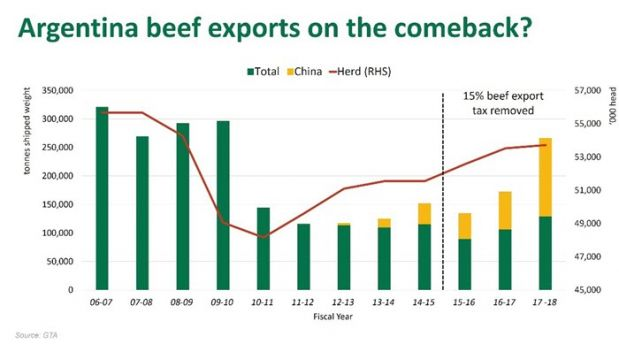 Argentina is now eligible to export chilled and frozen beef to the US.
