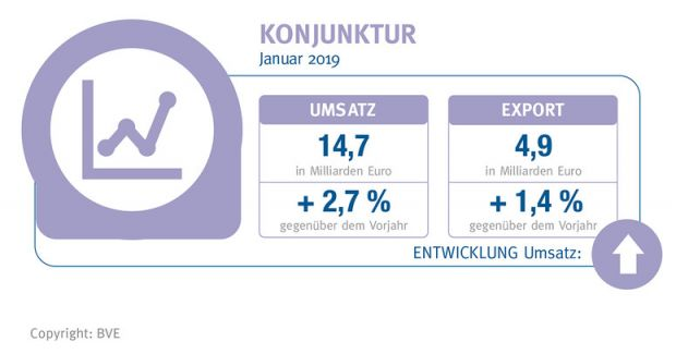The industry generated sales of € 14.7 bn. in January 2019. This means a growth of 2.7% compared to the previous year.  A total of € 4.9 bn. worth of food was exported, 1.4% more than in the previous year.