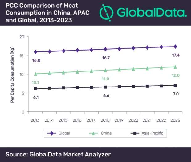 The report 'Country Profile: Meat in China' reveals details about the meat industry.