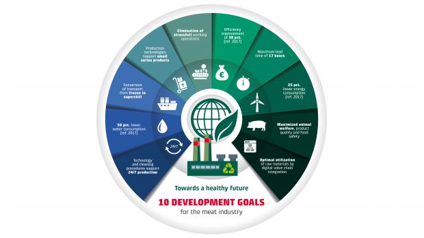 At IFFA 2019, Danish Technological Institute is launching 10 development goals that aim to increase competitiveness and help slaughterhouses and pork processors meet consumer demands.