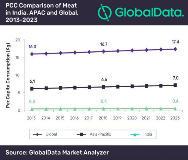 A steady economic progress coupled with rising disposable income is set to drive the Indian meat sector, says GlobalData.
