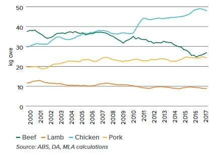 Australian per capita meat consumption - fresh and processed