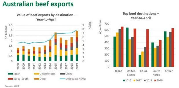 Australian beef exports reached A$2.95 bn. for the year-to-April, up 27% on last year and surpassing our previous high in 2015.