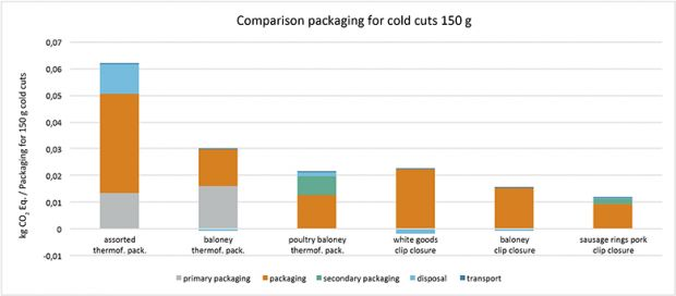 The results demonstrate the climate-friendly benefits of clip closure solutions compared with the types of sausage packaging illustrated. With fewer processing steps, less waste and also lower costs, the designation 'minimalist packaging' is more than appropriate. Consumer behaviour changes. In this way, less can mean more. More sustainability in sausage packaging using clip closure solutions.
