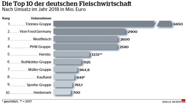 The top ten of the meat industry. Groups according to turnover in Euro million.