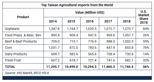 Taiwan ranked as the 16th-largest global agricultural importer in 2018, reaching $11.7 bn.