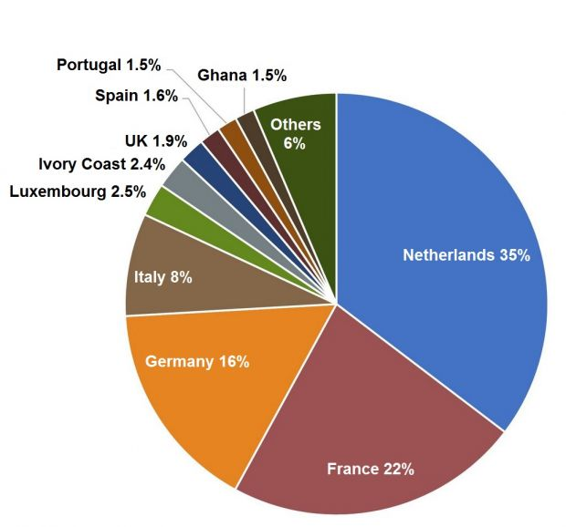 Belgian beef exports with volume share by destination country